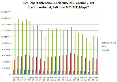 Read more about the article Besucherzahlen der letzten 2 Jahre vom Stadtplandienst, Falk und NAVTEQ Map24. Falk gewinnt!