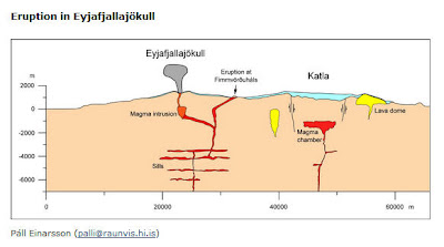 Read more about the article Institut of Earth Sciences zeigt Vulkanstruktur des Eyjafjallajökull. Nachbarvulkane berührt der Ausbruch nicht!