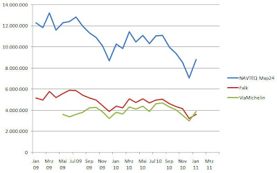 Read more about the article Falk hat nach Update weniger Besucher im Januar 2011 als ViaMichelin