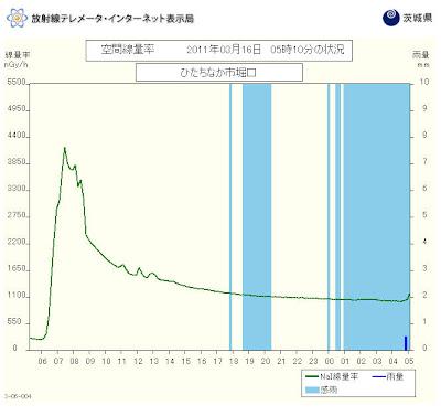 Read more about the article Nachgewiesen! Die Provinz Ibaraki südlich von Fukushima und nördlich von Tokio wurde nachweißlich zu viel Radioaktivität ausgesetzt