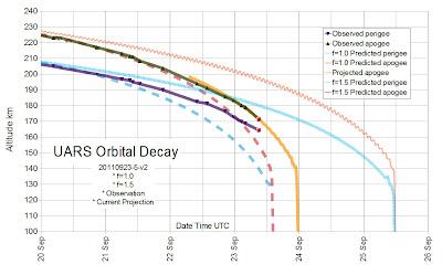 Read more about the article Laut Infografik von UARS-Reentry stürzt der UARS-Forschungssatellite langsam aber sicher in den nächsten 14 Stunden ab