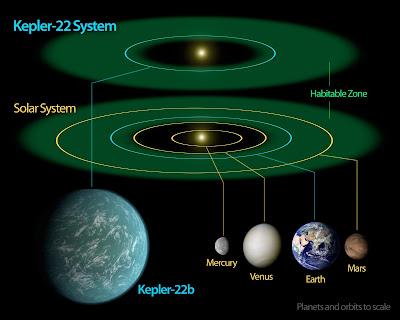 Read more about the article Neuentdeckter Planet Kepler 22b sieht nach einer zweiten Erde aus