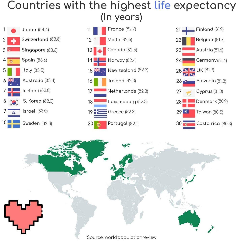 Read more about the article Weltkarte der Lebenserwartung – In Japan, Schweiz, Singapur und Spanien lebt es sich am längsten